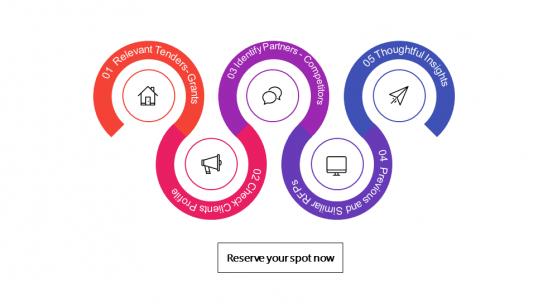 Business Development, Proposal Development and Marketing Solutions Webinar